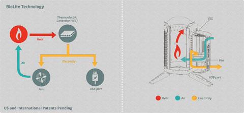 camping-stove-biolite
