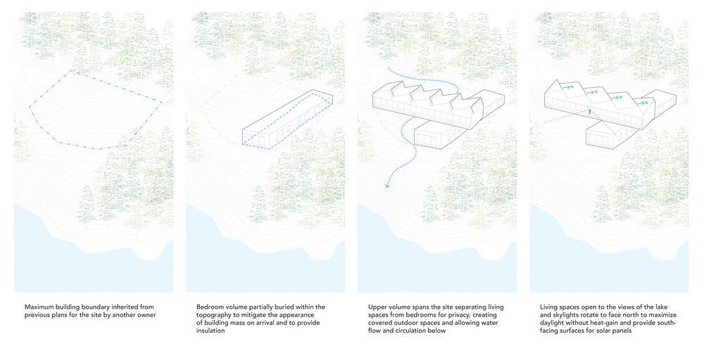 modern lake house plan jjck - Sky House