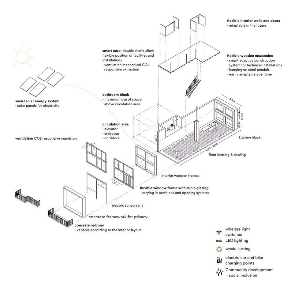 prefab concrete apartment plan - Superlofts